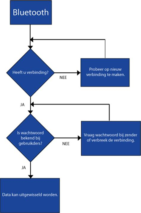 flowchart maken flowchart maken in word