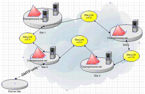 active directory visio step by step guide to creating active directory diagrams