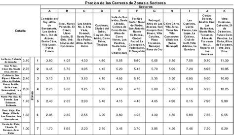 tabla taxis 2016 tabla tarifas taxi 2016 taxis sed 225 n noviembre 2015