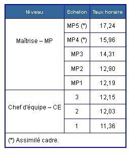 Grille Des Salaires 2015 by Nettoyage Grille Des Salaires 2015 Cnt Solidarit 233