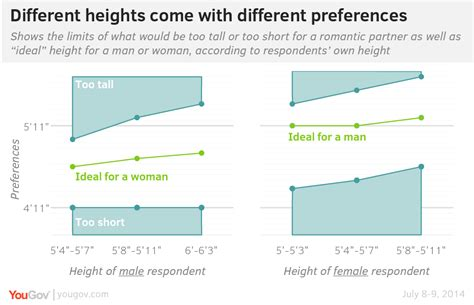 ideal picture height yougov the ideal height 5 6 for a woman 5 11 for a man