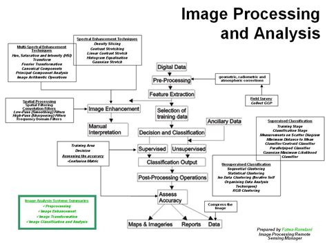 image processing in matlab perform image processing analysis and algorithm development books image processing analysis and machine vision a matlab