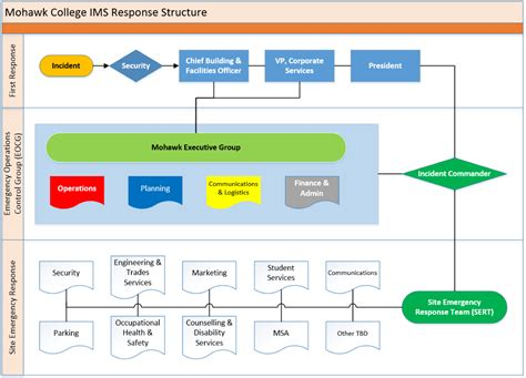 request tracker workflow workflow exles incident response workflow rt for