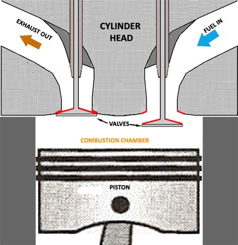 cylinder cross section why aluminum heads highway thunder