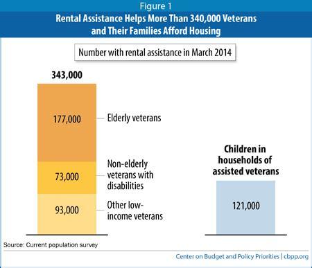 section 8 veterans housing voucher program rental assistance helps more than 340 000 veterans afford