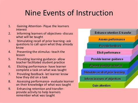 Outline Gagnes Conditions Of Learning by Robert Gagne Learning And