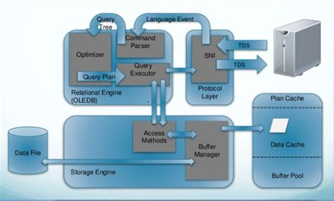sql server architecture diagram with explanation sql server dba questions and answers sql server