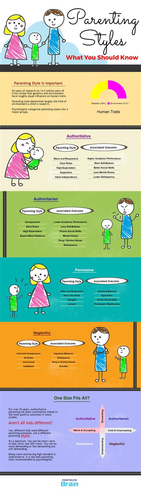 Tough Parenting Essay by Essay On Parenting Styles Parenting Style And Health Status Authoritative Parenting Style