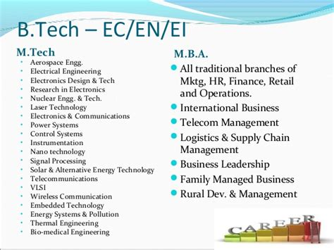 Career Options After Mba In International Business by Career Options After Be B Tech