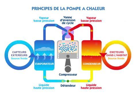 Fonctionnement Pompe A Chaleur 4148 by Digitec Pompes 224 Chaleur