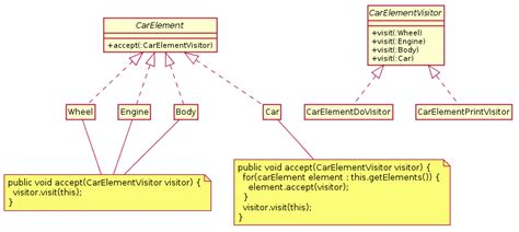 visitor pattern practical exle visitor pattern wikipedia