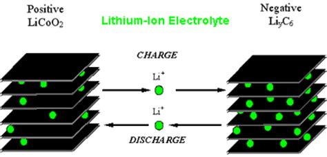 swing cell battery and cell chemistries