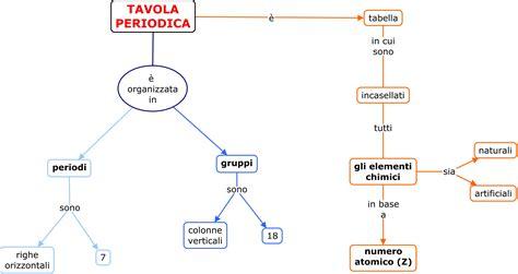 tavola periodica di chimica tavola periodica di aiutoperstudiare