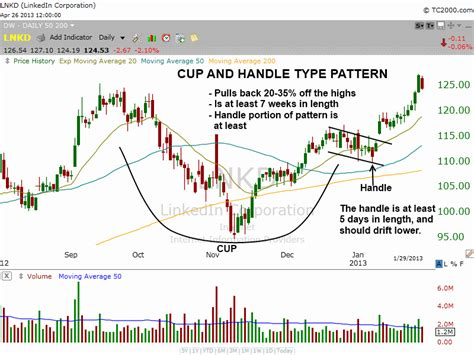 cup and handle pattern screener how to find the best stocks to buy before they breakout