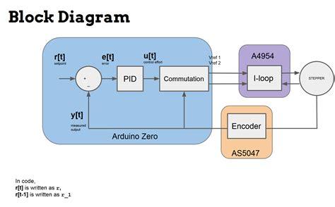 open source block diagram software mechaduino powerful open source industrial servo motor
