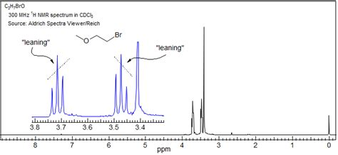 Proton Nmr Spectrum by Nmr Spectroscopy What Is The Origin Of Tenting Or