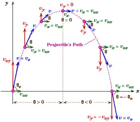 projectile motion diagram can a object with constant acceleration change its