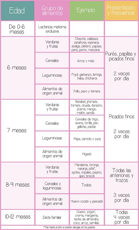 tabla de alimentos para bebes tabla de comida para beb 233 s medicina pinterest