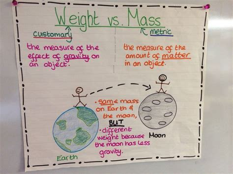 the riven mapped space volume 3 books weight vs mass measurement anchor chart cross curricular