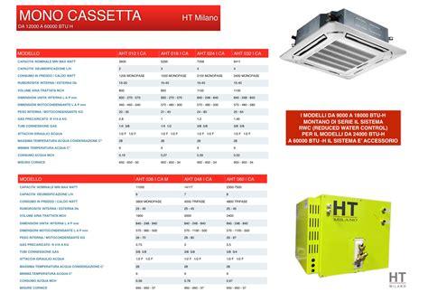 climatizzatori da soffitto cassette incasso soffitto climatizzatori senza unit 224