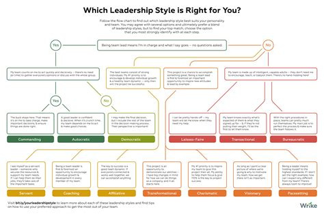 style tree which of these leadership styles is right for you