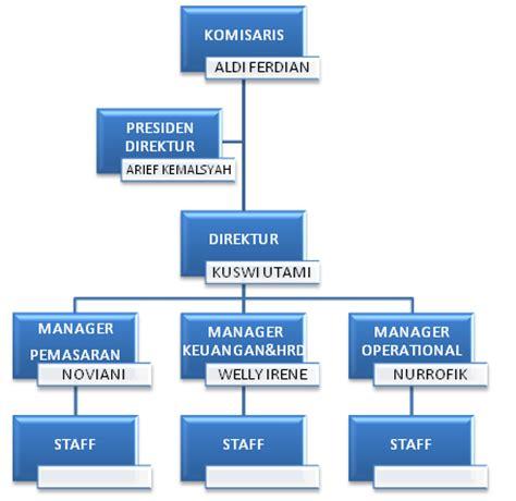membuat flowchart struktur organisasi kp1214471429 widuri