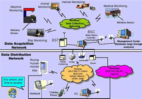 introduction to wireless sensor networks types and