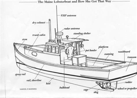 ship section names boat diagram diagram site