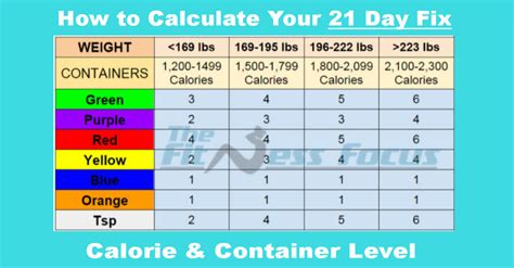 how to estimate range and wind books how to calculate your 21 day fix calorie and container level