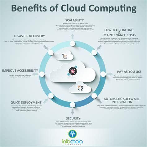 Cloud based construction software backs up sensitive data