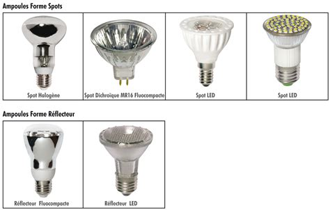 les les led oules halogenes types