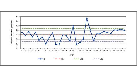 what is standard room temperature using charts to monitor room temperature 2013 06 10 engineered systems magazine