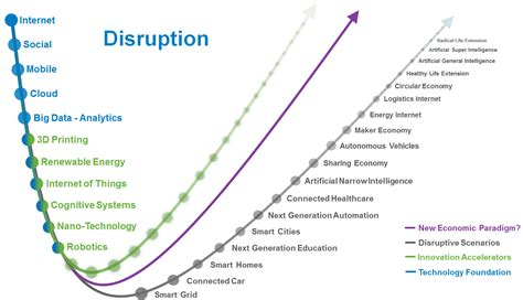digital disruption the future of work skills leadership education and careers in a digital world books combinations and disruption frank diana s