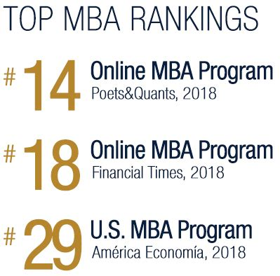 Mba Programs Ranked by Fiu Mba Program Ranked No 29 U S Mba Program For