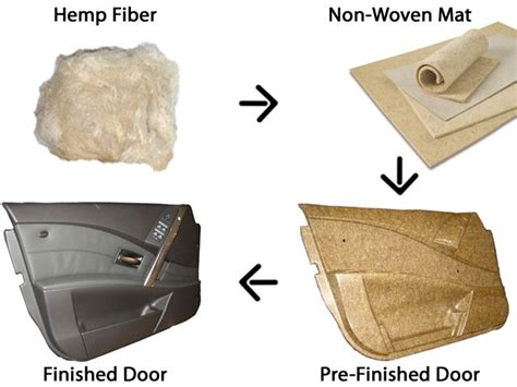 composite natural bio composites 171 natural fibers for automotive
