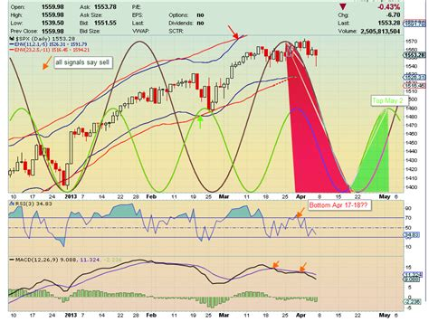 swing trade cycles swing trade cycles april outlook update apr 10 2013