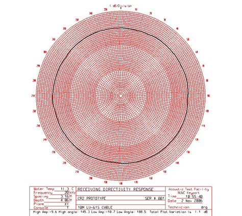 pattern analysis wheel template cr2 hydrophone research hydrophones cetacean research