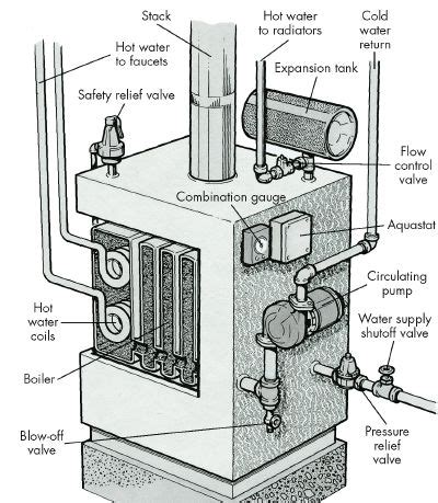 how to troubleshoot a water steam distribution system