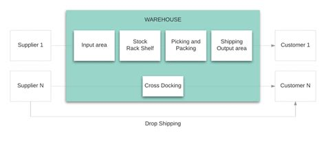 warehouse workflow ultimate wms implementation guide for sme ventor