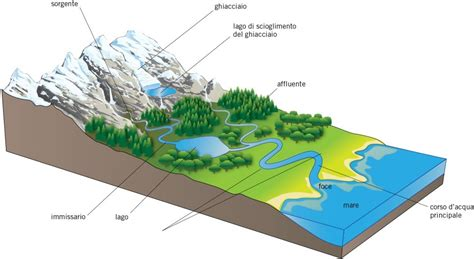 letto di un fiume le acque incanalate g m p e