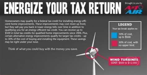 infographic how to maximize your tax return with eco