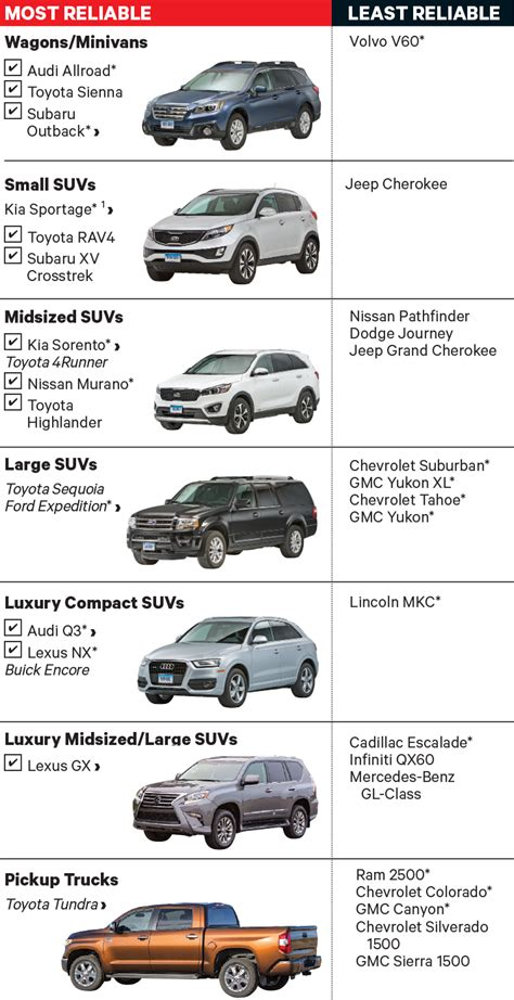 reliability consumer reports new ranking the most and least reliable new cars clark