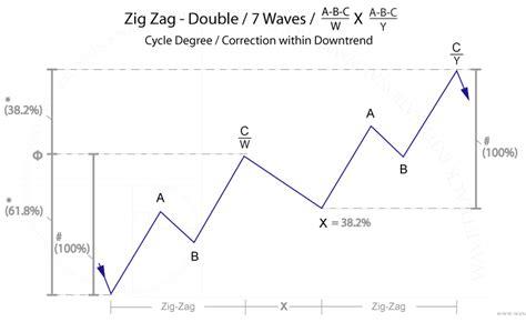 double zig zag pattern dow jones breaks above 2011 high wavetrack international