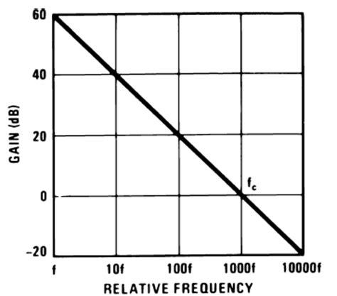 integrator circuit frequency response integrator freecircuits net