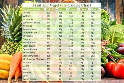 Pdf Diet Veggies Ignite by Calorie Chart For Foods Vegetables Nutrition Facts Pdf