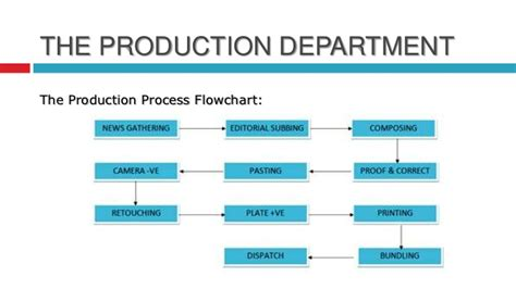 flowchart of production process toi presentation