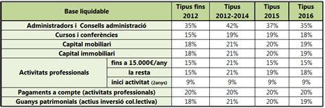 reforma fiscal irpf 2015 asaasesorescom reforma fiscal irpf 2015 agroxarxa