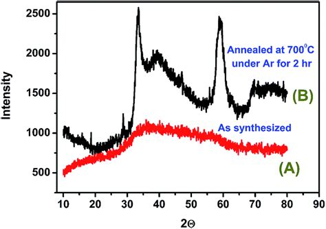 xrd pattern amorphous silica highly active spherical amorphous mos 2 facile synthesis