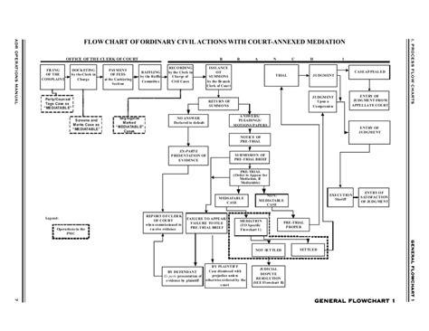 business judgment rule flowchart business judgment rule flowchart flowchart in word