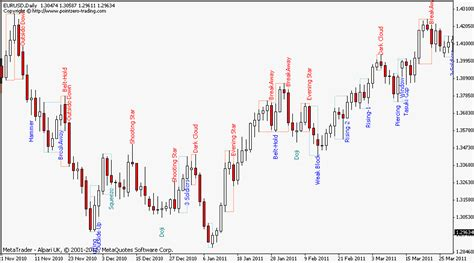 candlestick pattern indicator cpi forex candlestick pattern indicator gbp vs hkd
